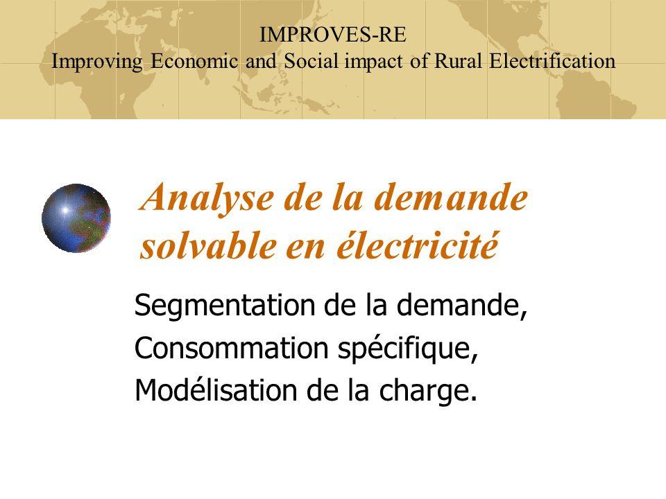 Analyse de la demande solvable en électricité
