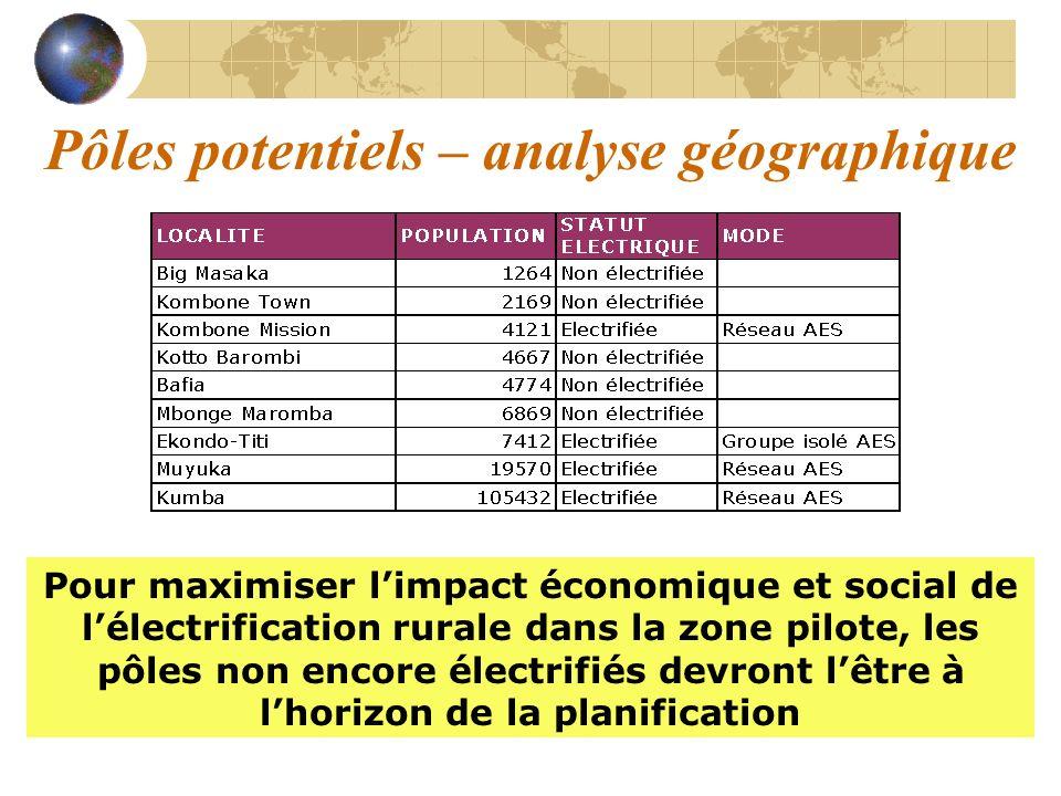 Pôles potentiels – analyse géographique