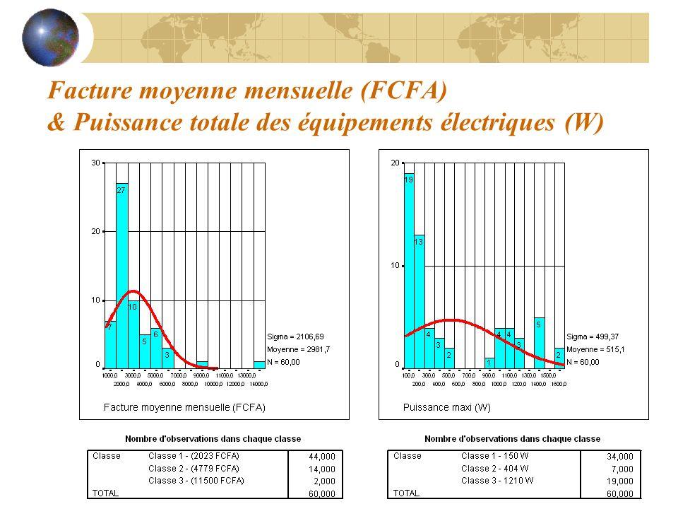 Facture moyenne mensuelle (FCFA) & Puissance totale des équipements électriques (W)