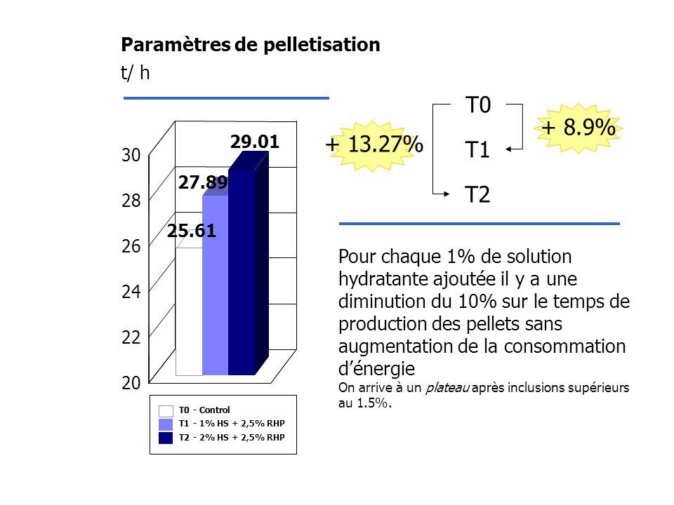 T0 + 8.9% + 13.27% T1 T2 Paramètres de pelletisation t/ h