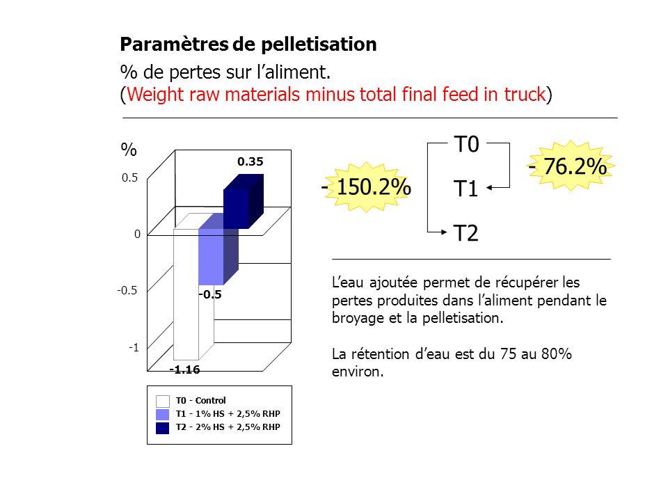 T0 - 76.2% - 150.2% T1 T2 Paramètres de pelletisation