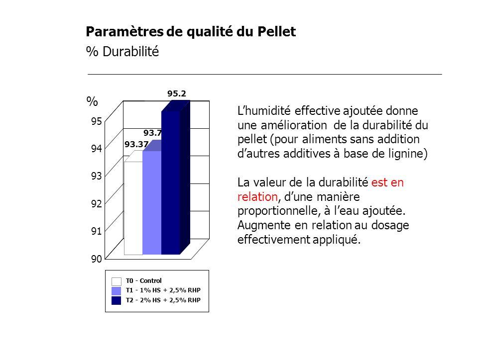 Paramètres de qualité du Pellet