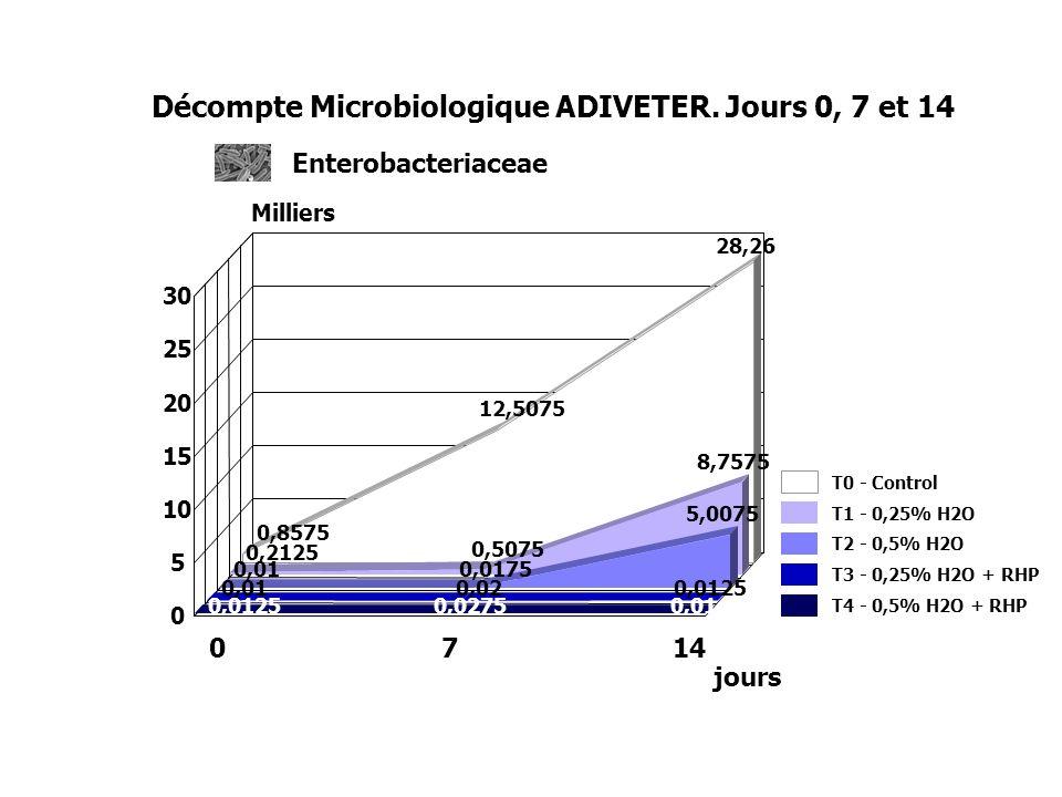 Décompte Microbiologique ADIVETER. Jours 0, 7 et 14
