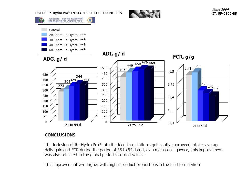 ADI, g/ d FCR, g/g ADG, g/ d CONCLUSIONS