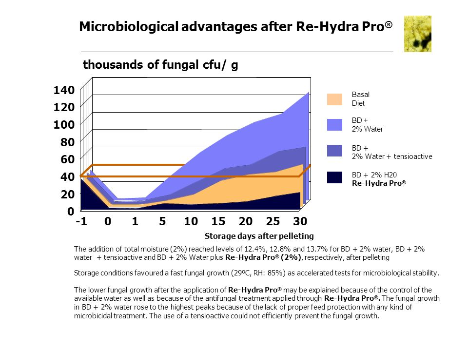 Microbiological advantages after Re-Hydra Pro®