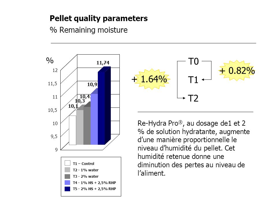 T0 + 0.82% + 1.64% T1 T2 % Pellet quality parameters