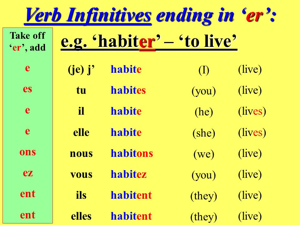 Verb Infinitives ending in 'er':