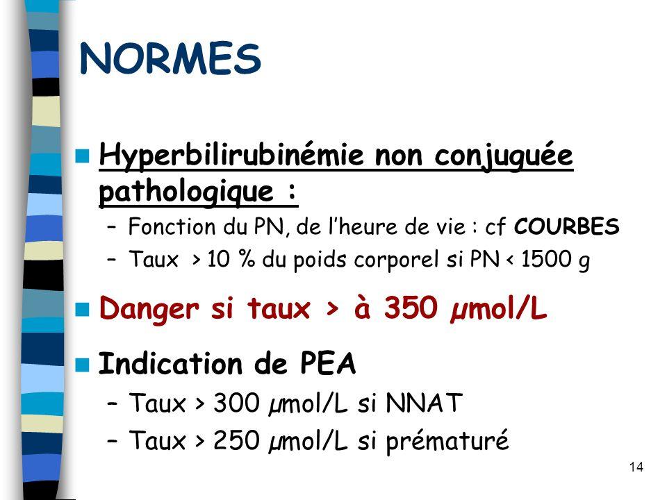 NORMES Hyperbilirubinémie non conjuguée pathologique :