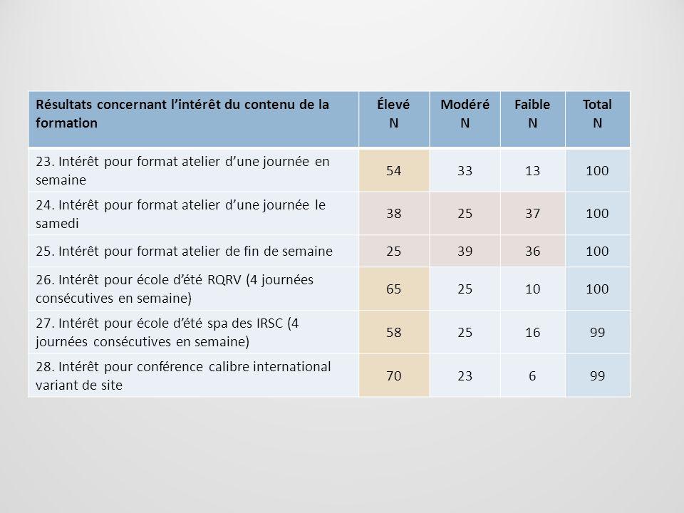 Résultats concernant l'intérêt du contenu de la formation