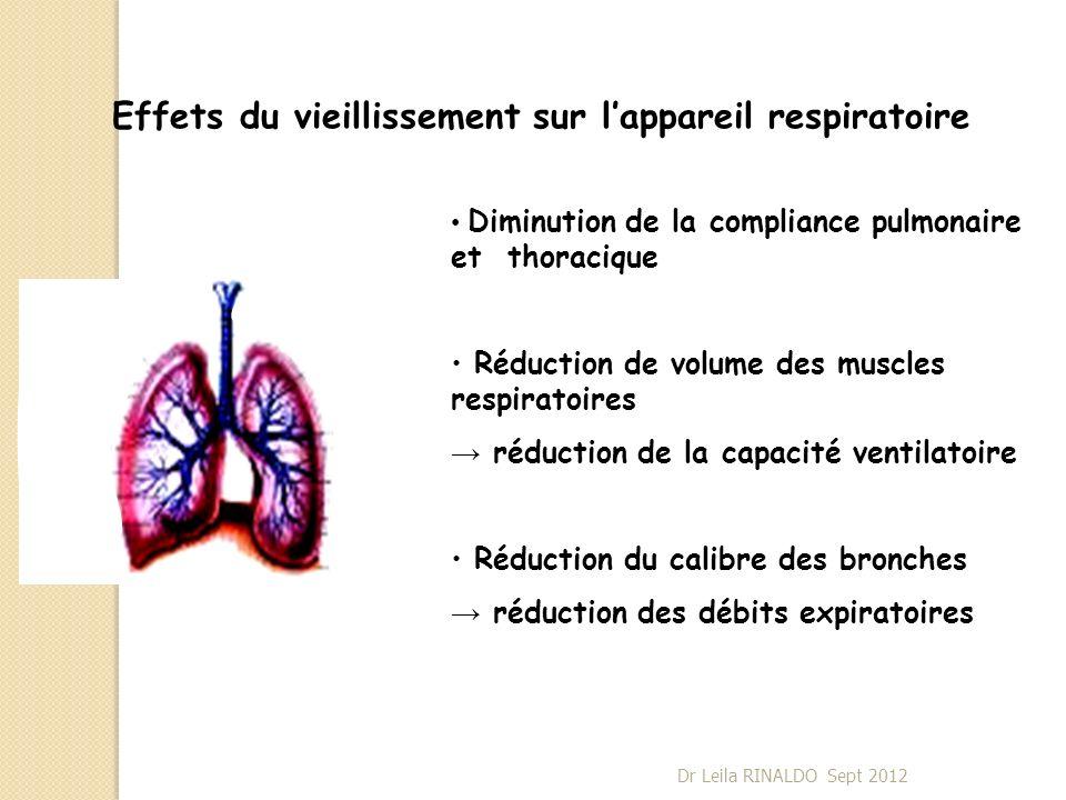 Effets du vieillissement sur l'appareil respiratoire