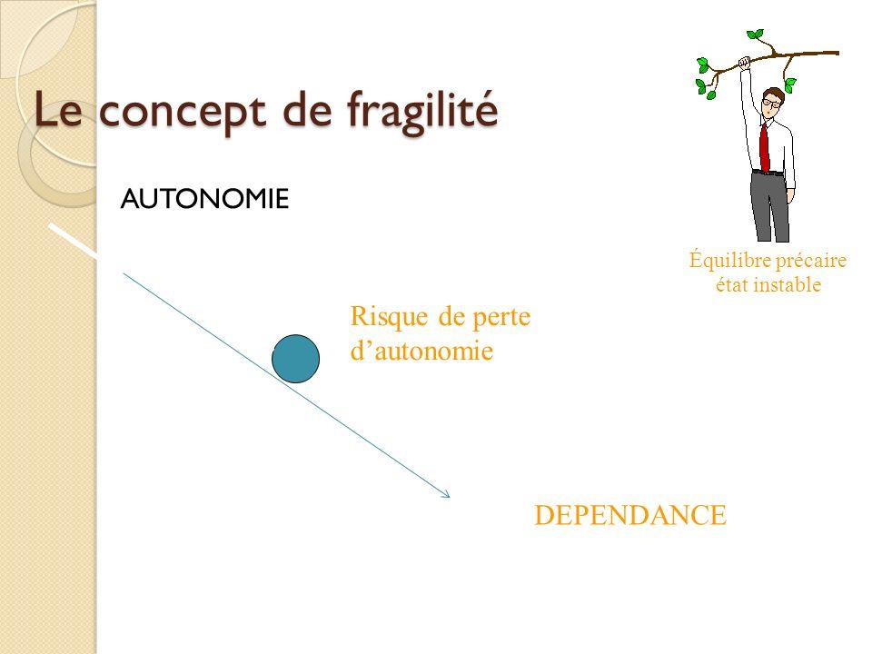 Le concept de fragilité