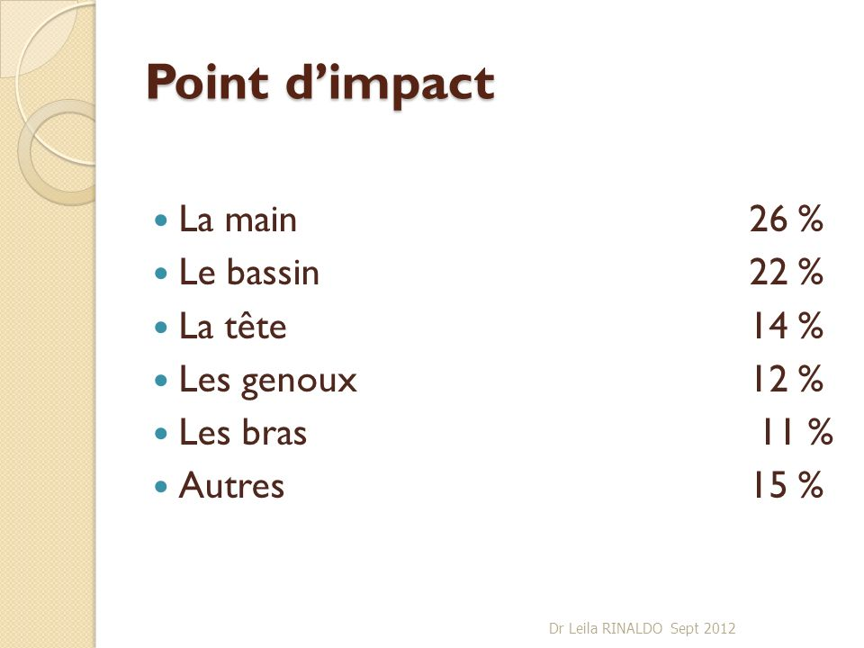 Point d'impact La main 26 % Le bassin 22 % La tête 14 %