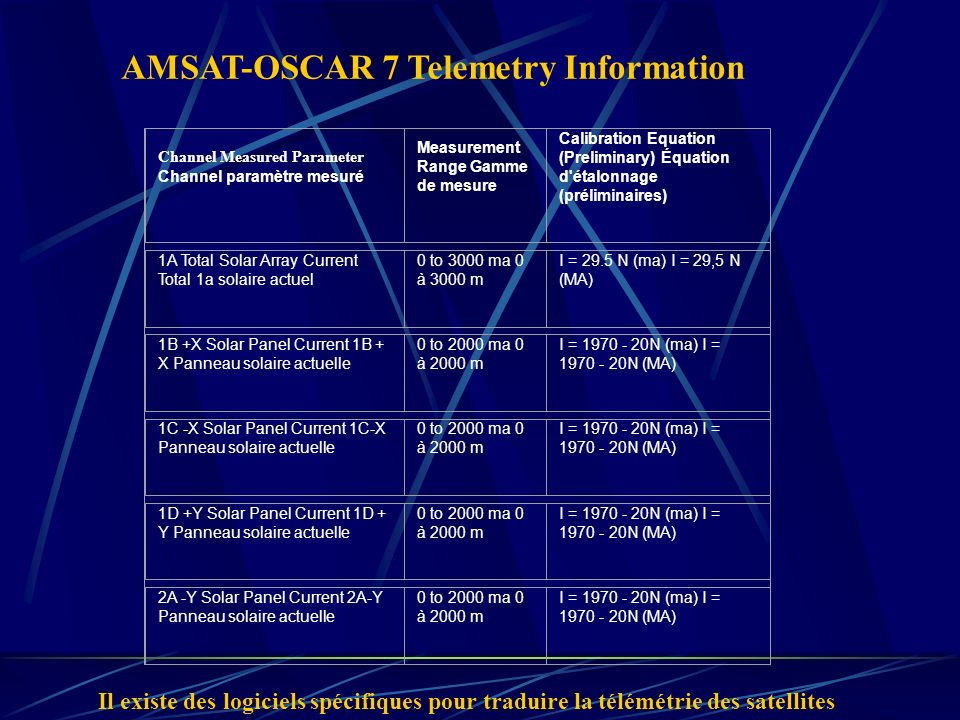 AMSAT-OSCAR 7 Telemetry Information