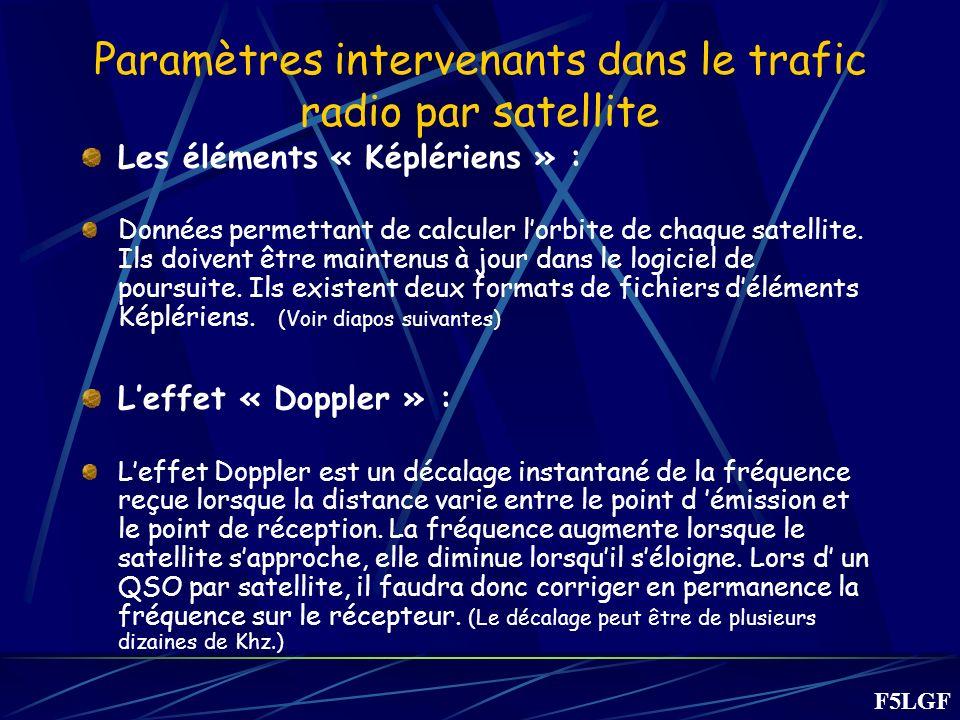 Paramètres intervenants dans le trafic radio par satellite