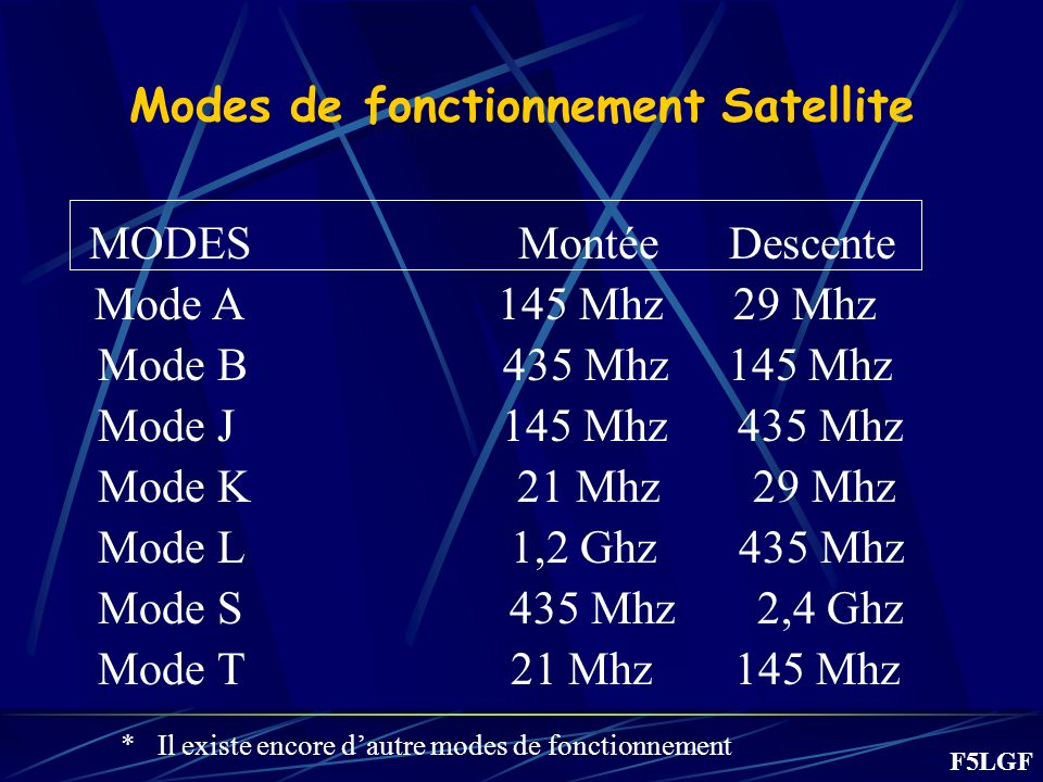 Modes de fonctionnement Satellite
