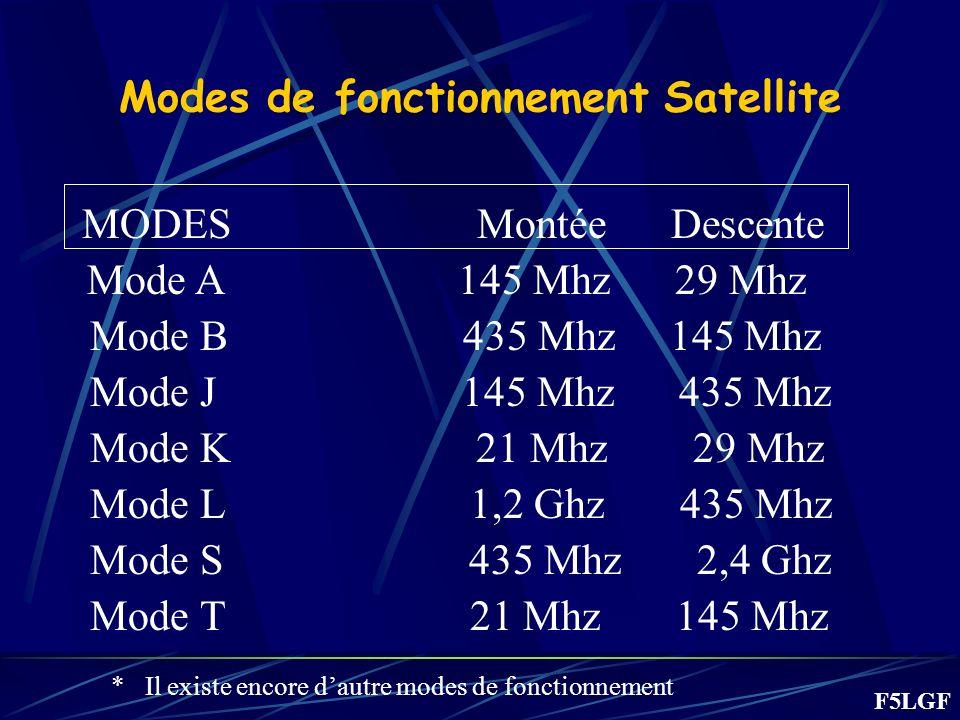 Modes de fonctionnement Satellite