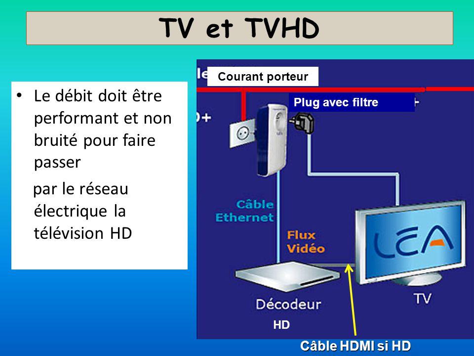 TV et TVHD Courant porteur. Le débit doit être performant et non bruité pour faire passer. par le réseau électrique la télévision HD.