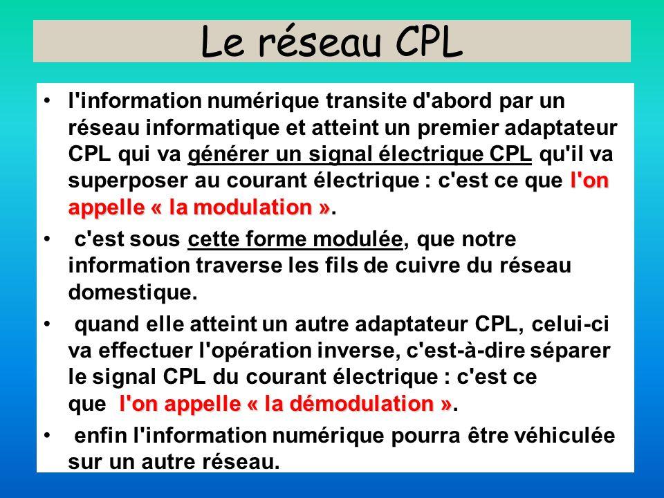 Le réseau CPL