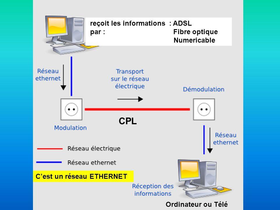 CPL reçoit les informations : ADSL par : Fibre optique Numericable