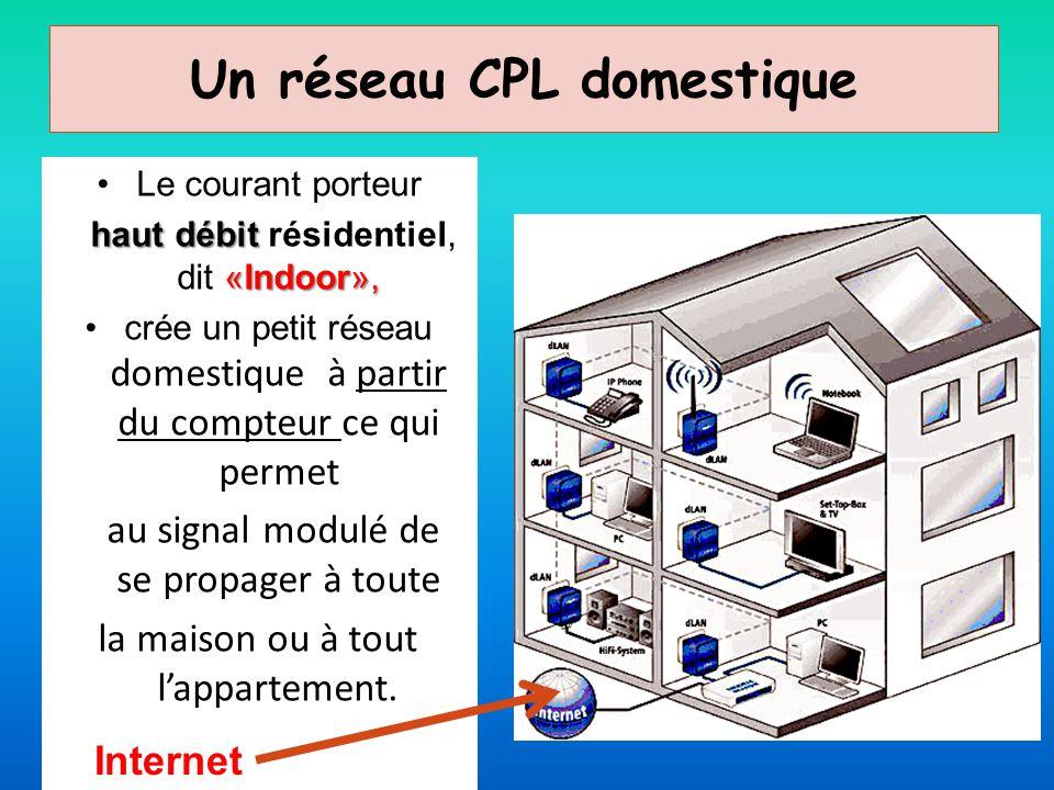 Un réseau CPL domestique