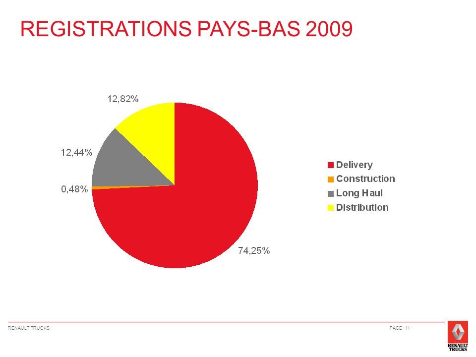 REGISTRATIONS PAYS-BAS 2009