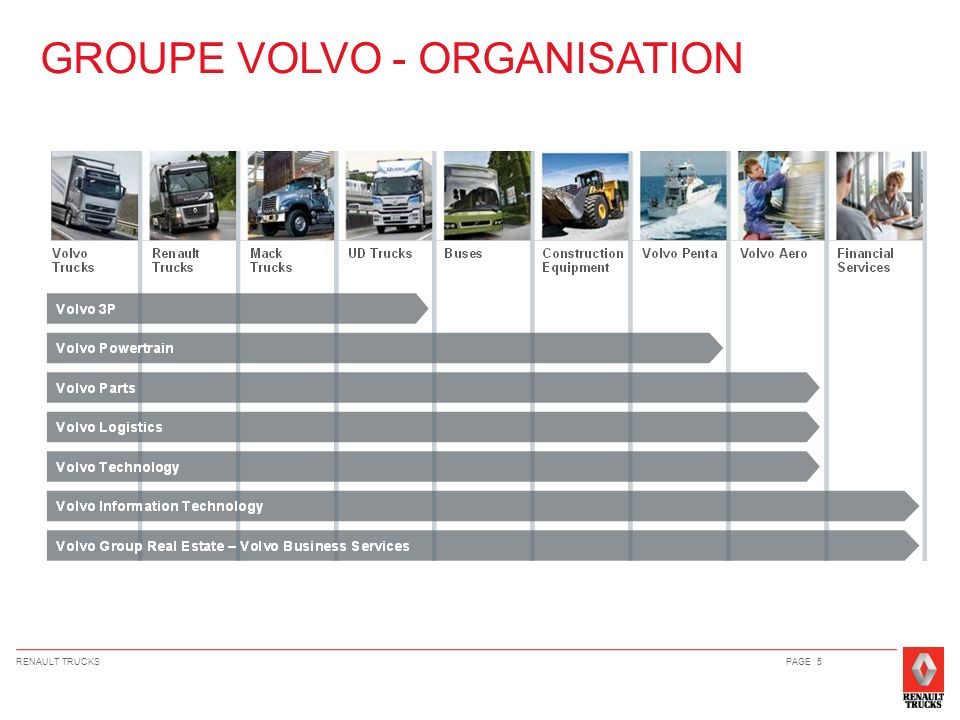 GROUPE VOLVO - ORGANISATION