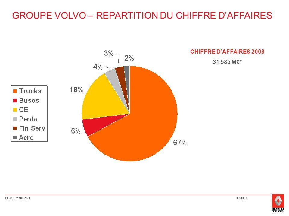 GROUPE VOLVO – REPARTITION DU CHIFFRE D'AFFAIRES