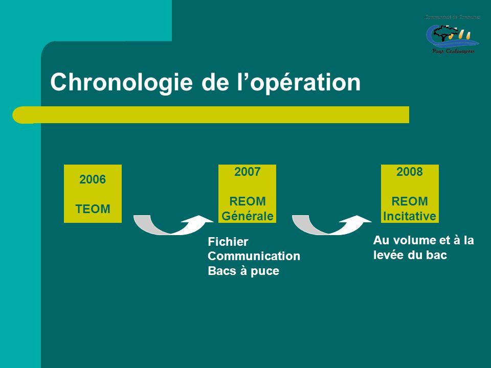 Chronologie de l'opération