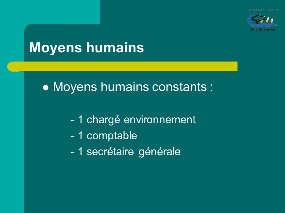 Moyens humains Moyens humains constants : - 1 chargé environnement
