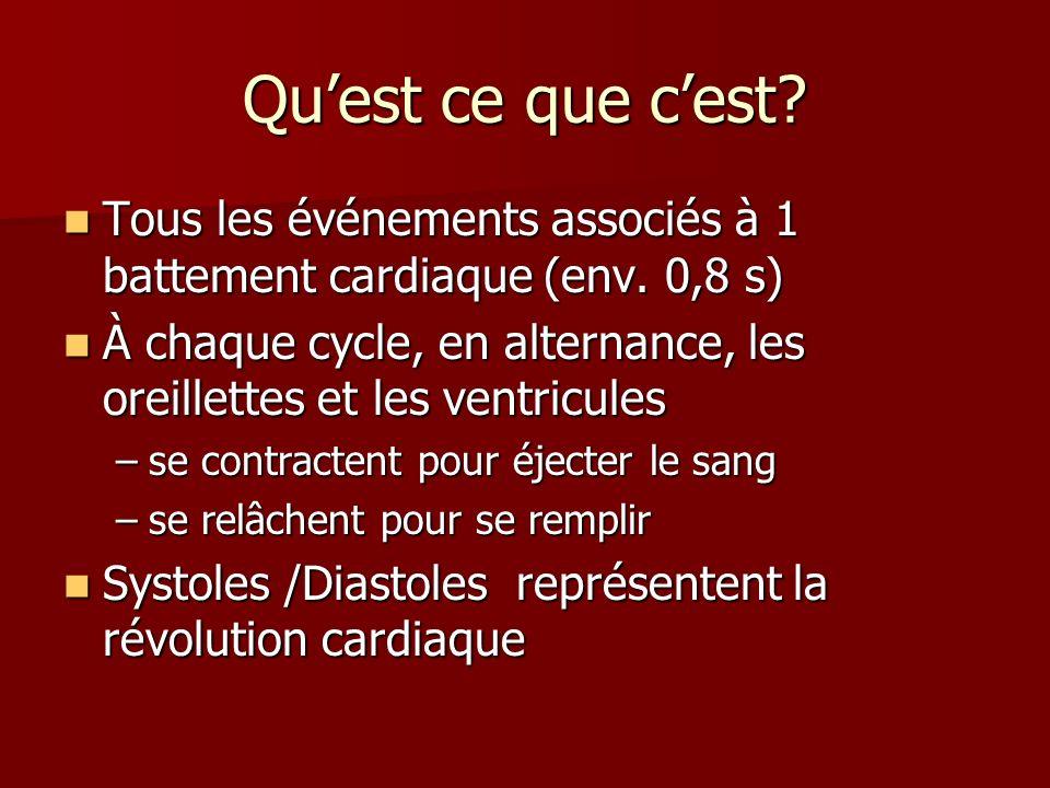 Qu'est ce que c'est Tous les événements associés à 1 battement cardiaque (env. 0,8 s)