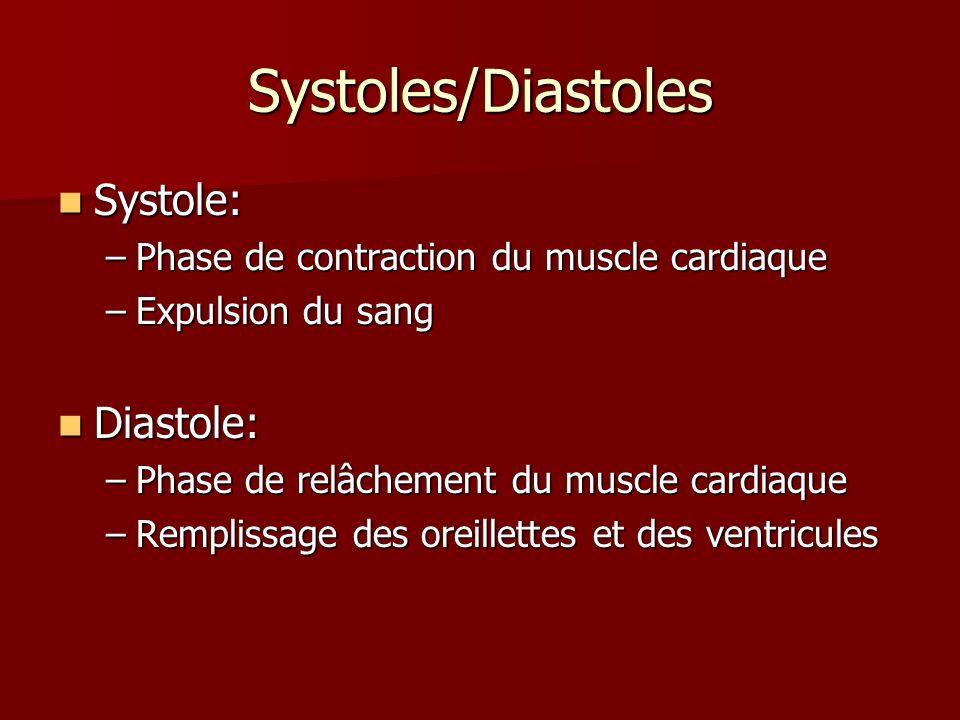 Systoles/Diastoles Systole: Diastole: