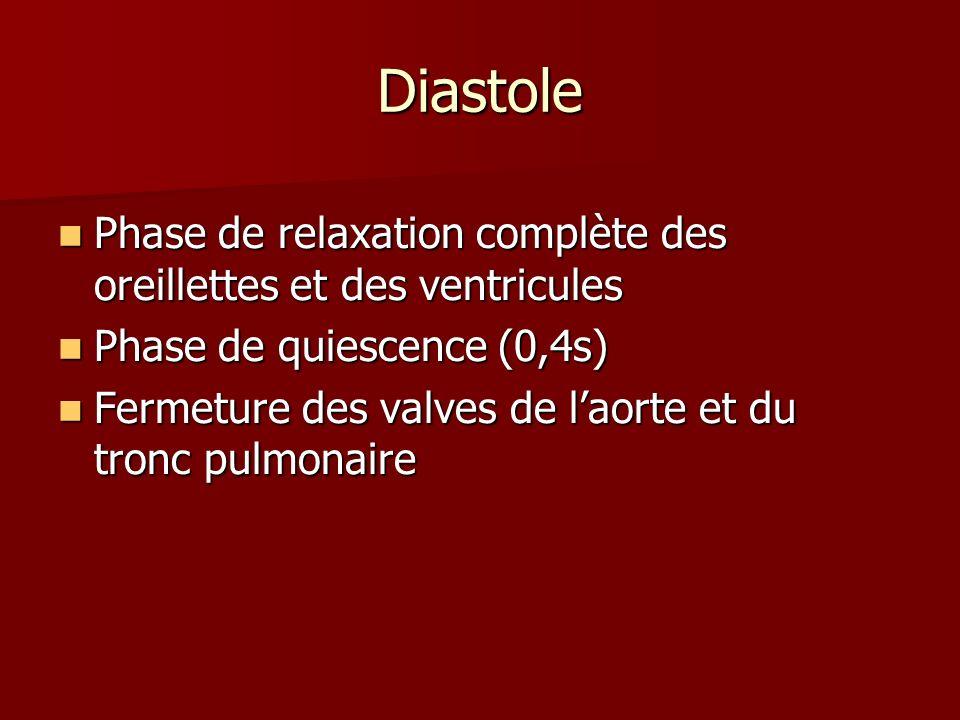 Diastole Phase de relaxation complète des oreillettes et des ventricules. Phase de quiescence (0,4s)