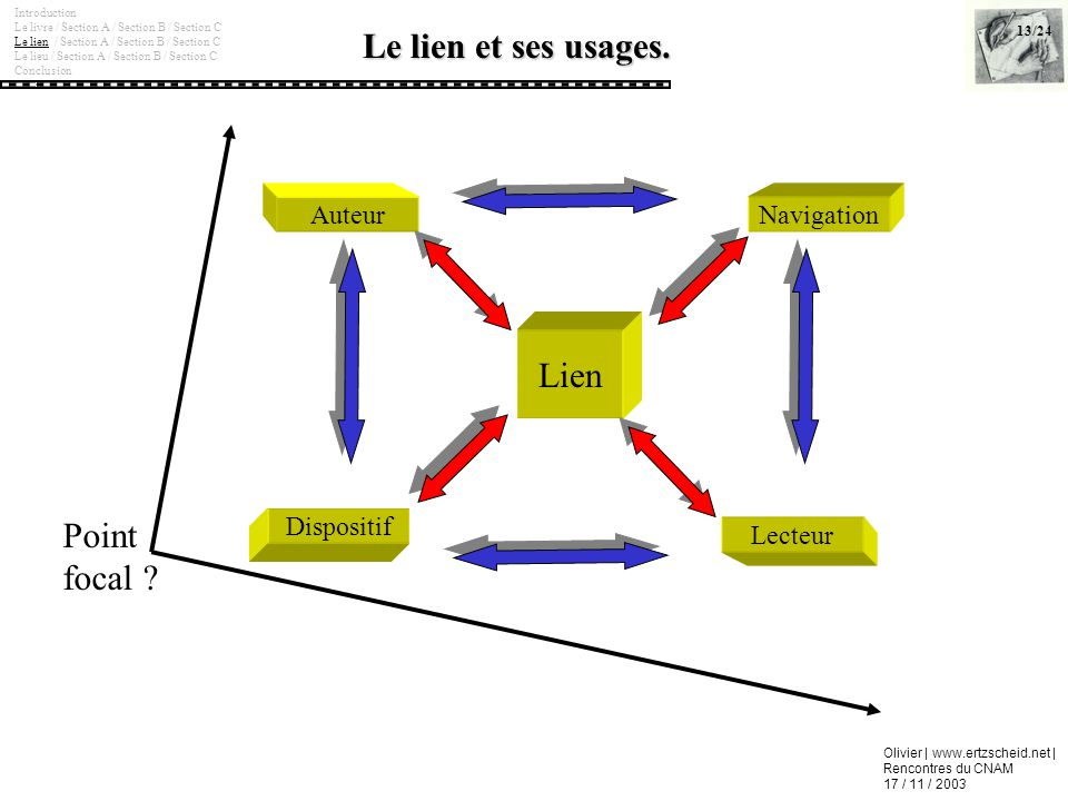Le lien et ses usages. Lien Point focal Auteur Navigation Dispositif