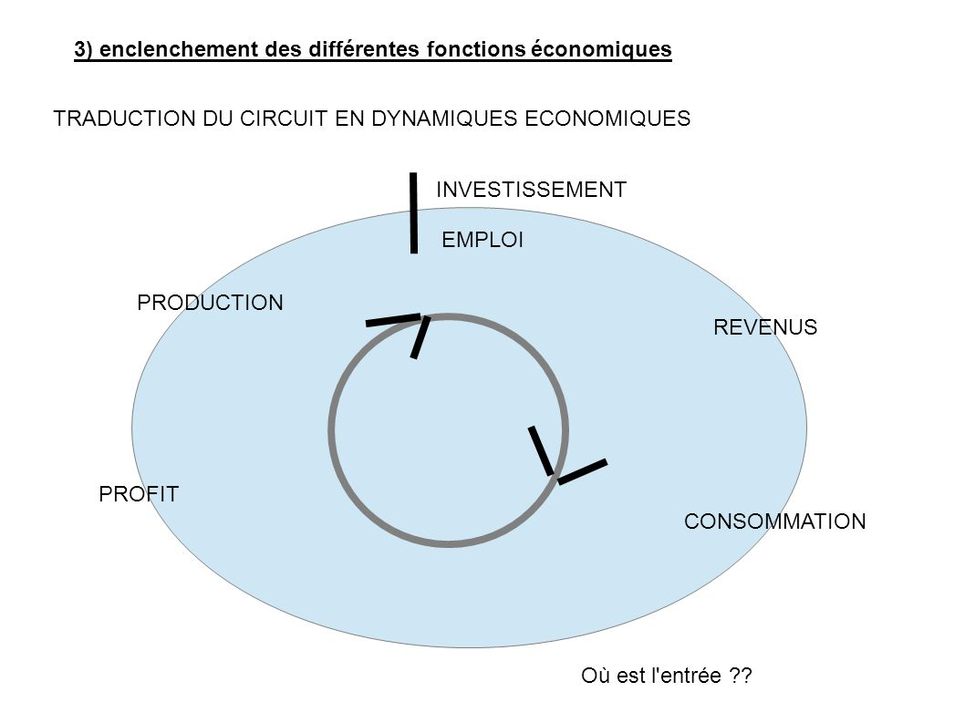 3) enclenchement des différentes fonctions économiques