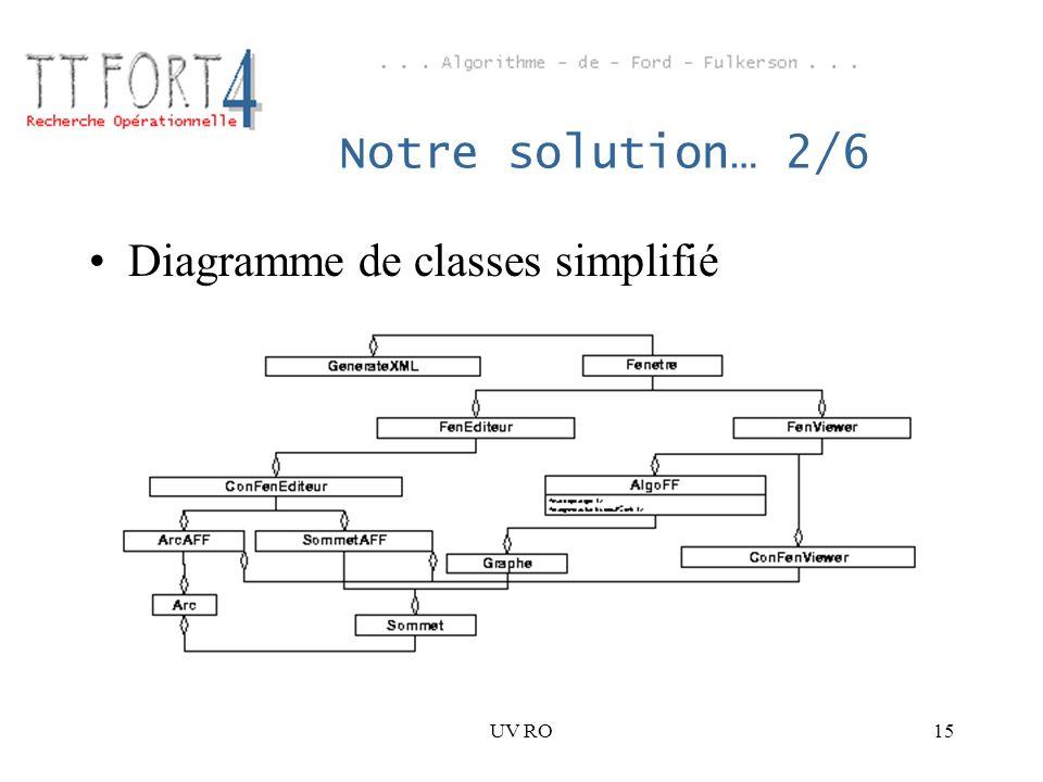 Diagramme de classes simplifié