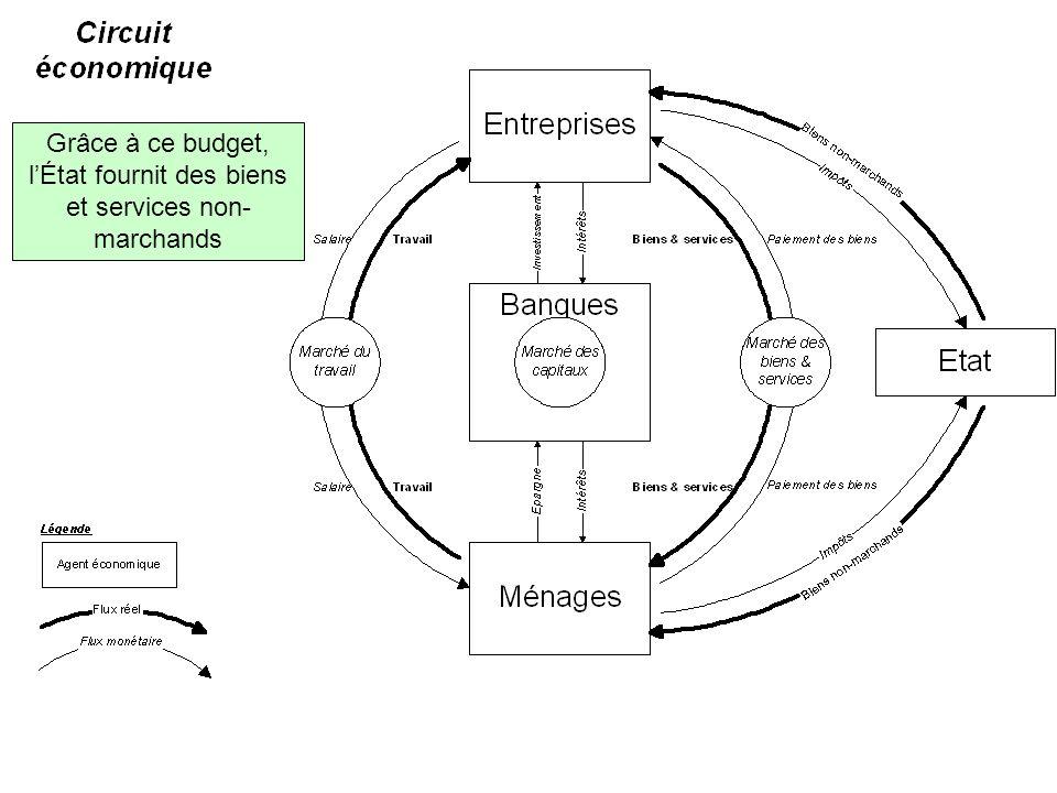Grâce à ce budget, l'État fournit des biens et services non- marchands