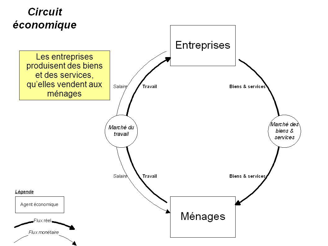 Les entreprises produisent des biens et des services, qu'elles vendent aux ménages