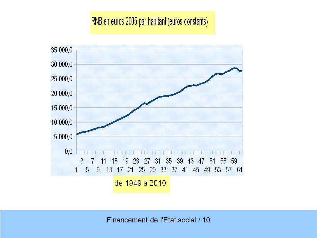 Financement de l Etat social / 10