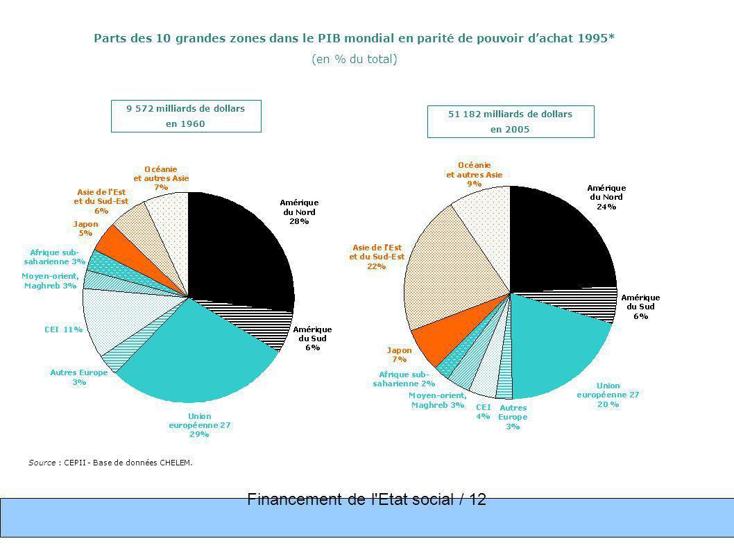 Financement de l Etat social / 12