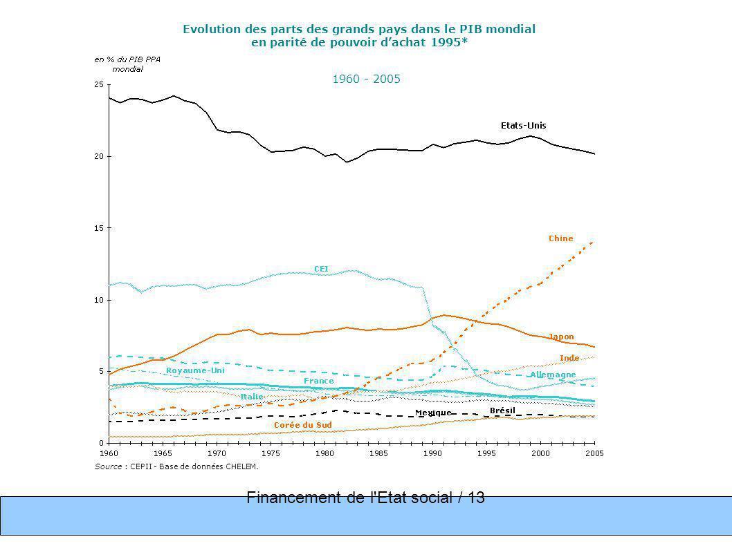 Financement de l Etat social / 13