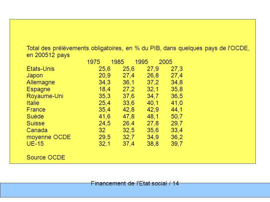 Total des prélèvements obligatoires, en % du PIB, dans quelques pays de l OCDE, en 200512 pays