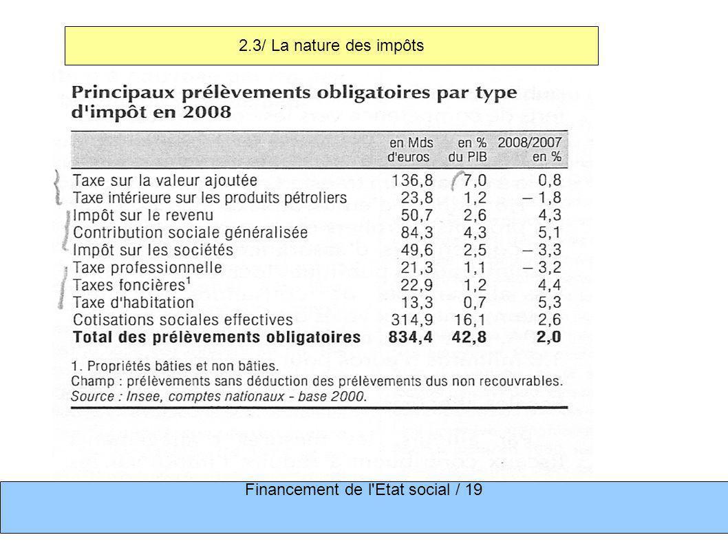 2.3/ La nature des impôts Financement de l Etat social / 19