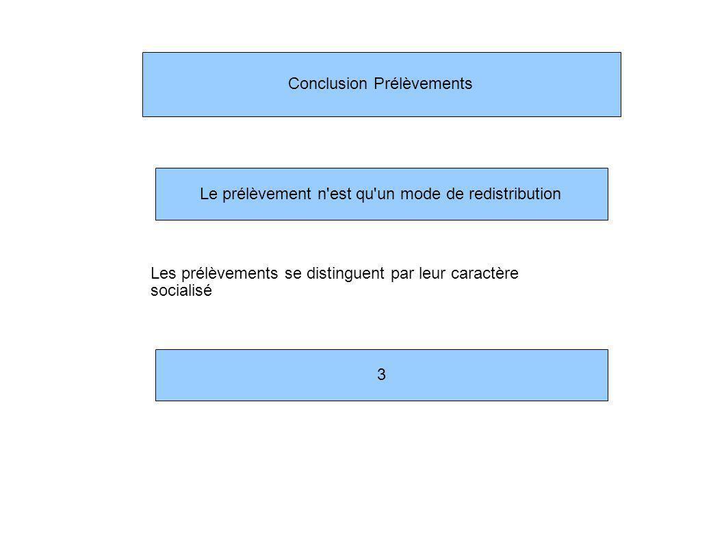 Conclusion Prélèvements