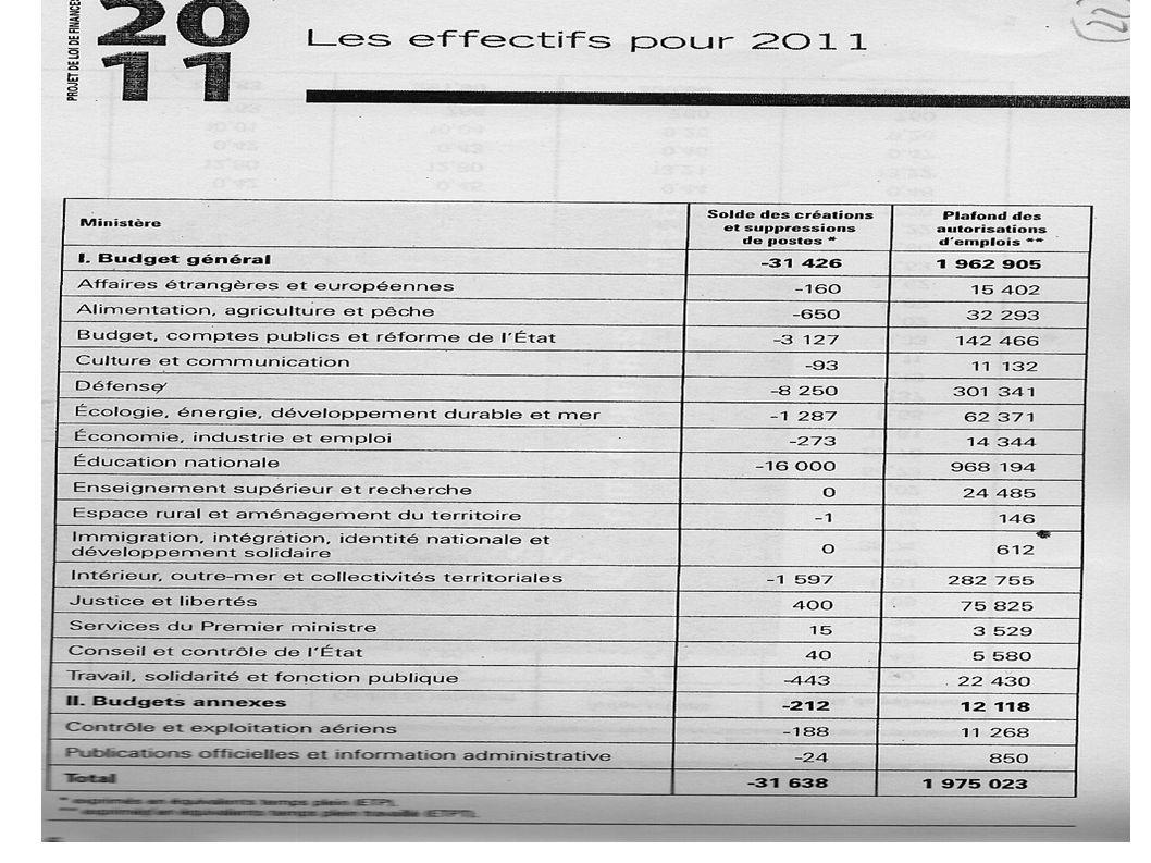 Financement de l Etat social – 14 -