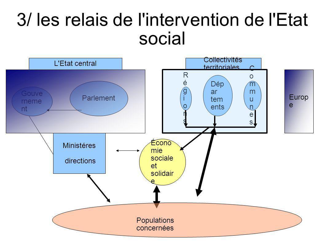 3/ les relais de l intervention de l Etat social