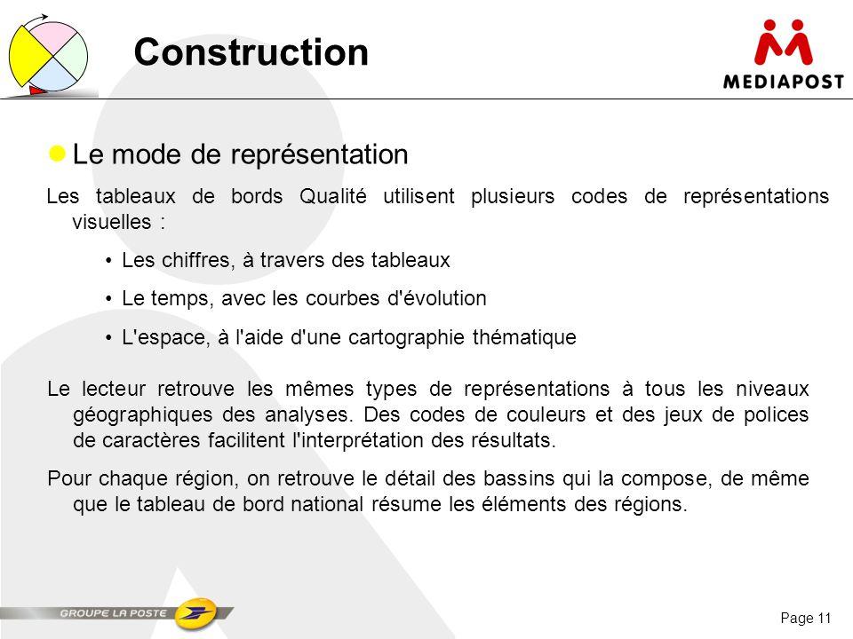 Construction Le mode de représentation