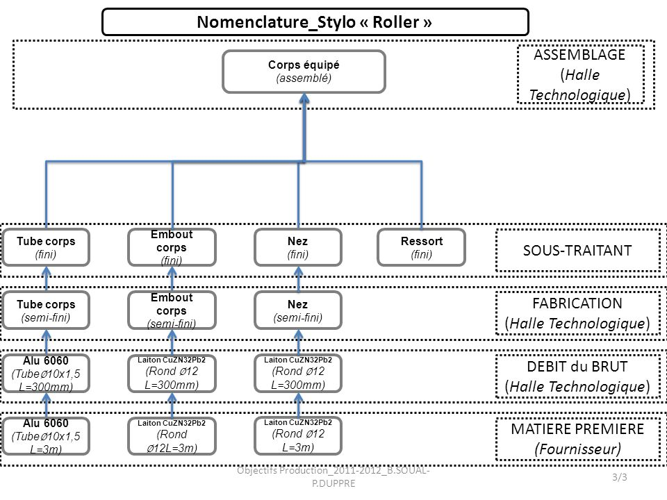 Nomenclature_Stylo « Roller »