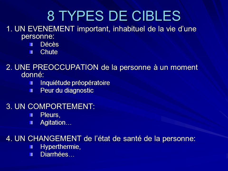 8 TYPES DE CIBLES 1. UN EVENEMENT important, inhabituel de la vie d'une personne: Décès. Chute.