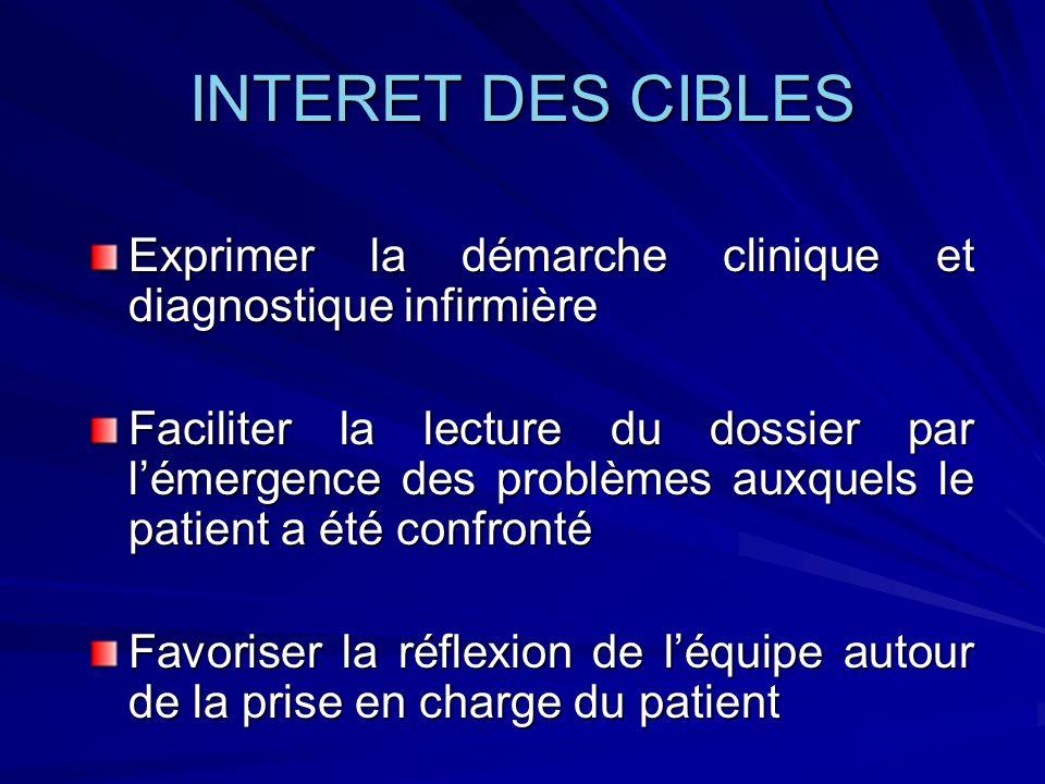 INTERET DES CIBLES Exprimer la démarche clinique et diagnostique infirmière.