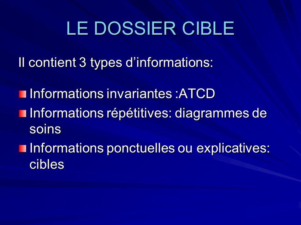 LE DOSSIER CIBLE Il contient 3 types d'informations: